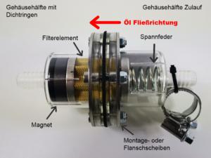 ABC Magnetfilter Aufbau