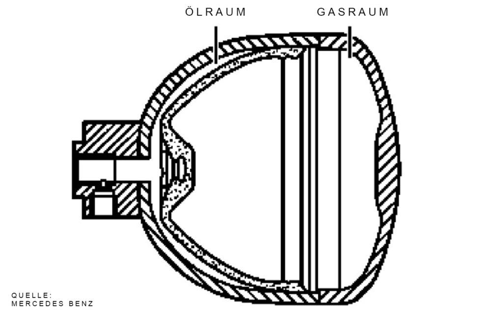 Druckspeicher Schema